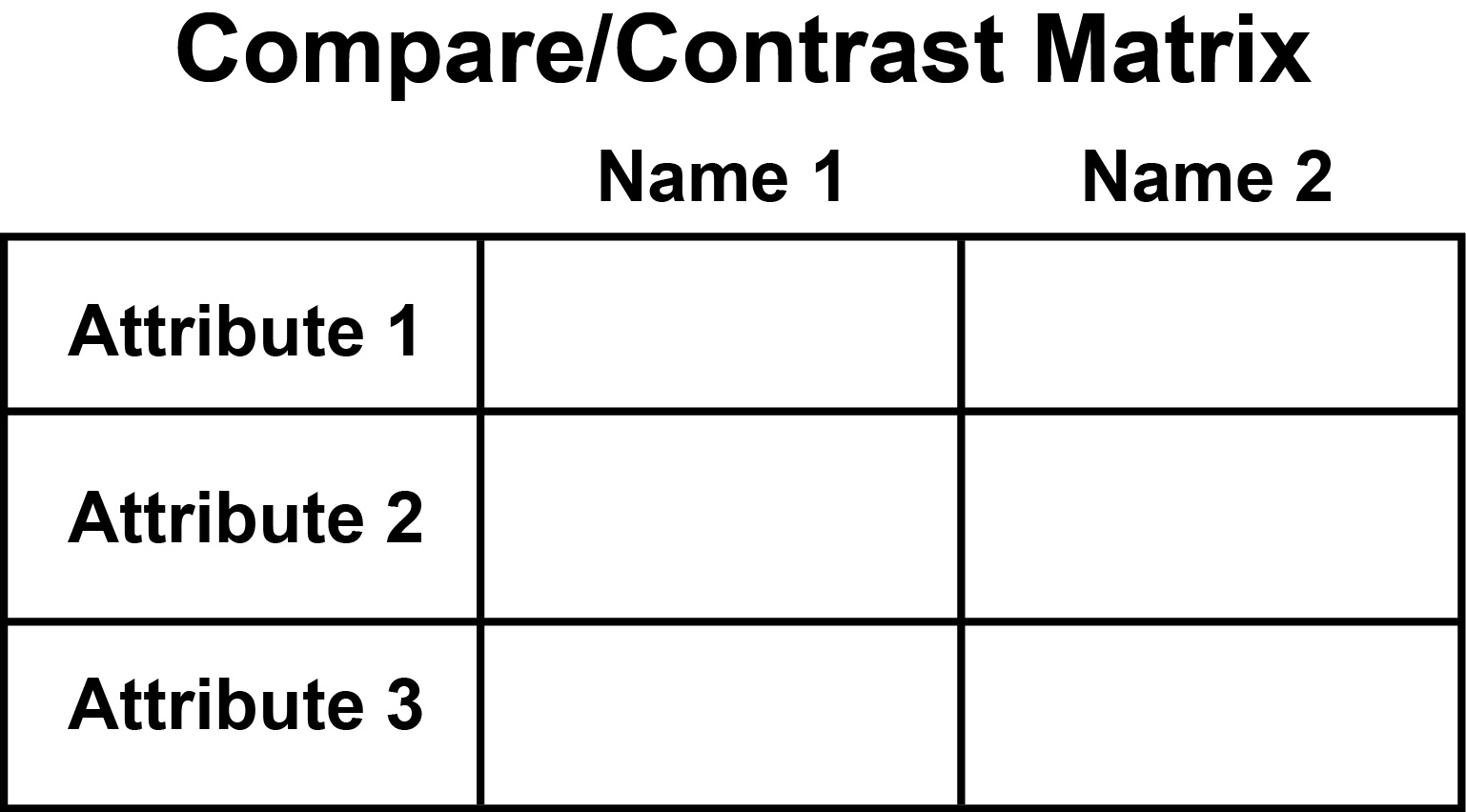 Graphic organizers compare and contrast for Compare and contrast graphic organizer template